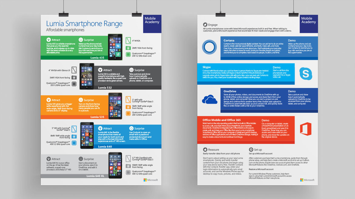Lumia Phone Product Training / Performance Support | MLink Technologies